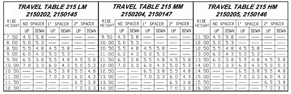 RCA-215 Suspension Travel Chart